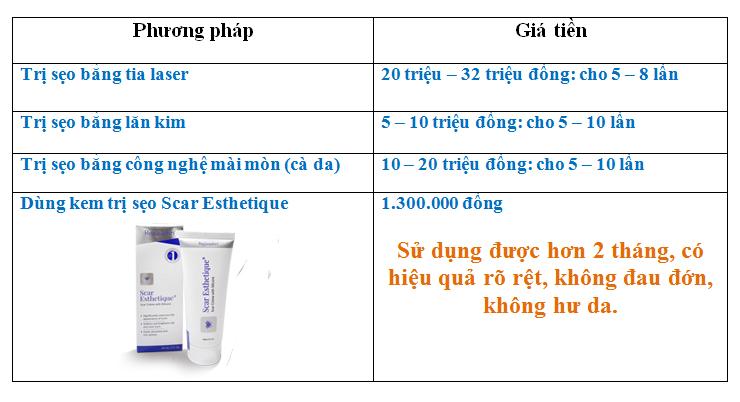 So sánh về mức giá của những việc điều trị sẹo