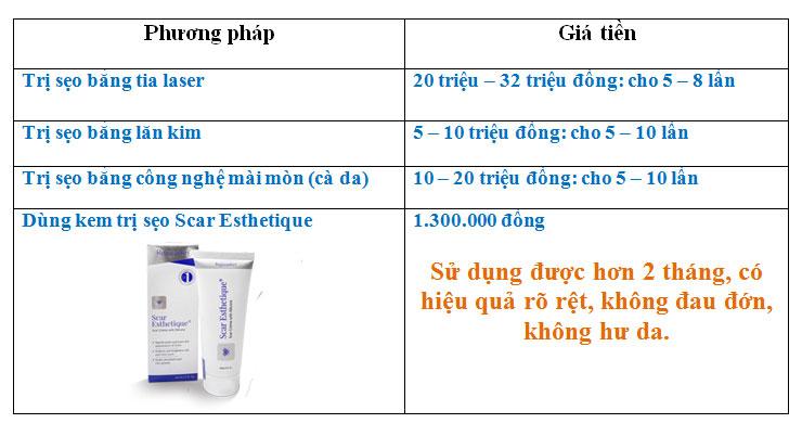 So sánh giá của kem trị sẹo với các phương pháp khác